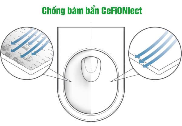 Công nghệ CeFiONtect