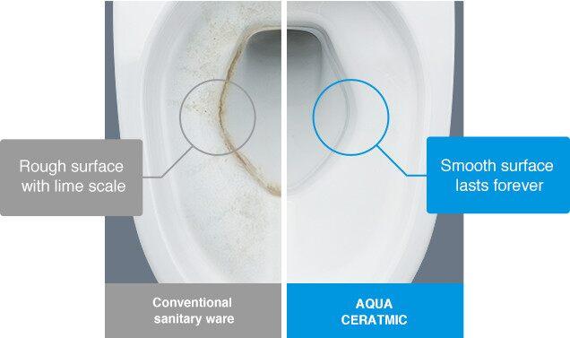 Công nghệ chế tạo men cao cấp Aqua Ceramic