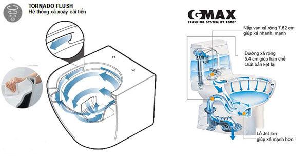 Hệ thống xả thẳng GMAX